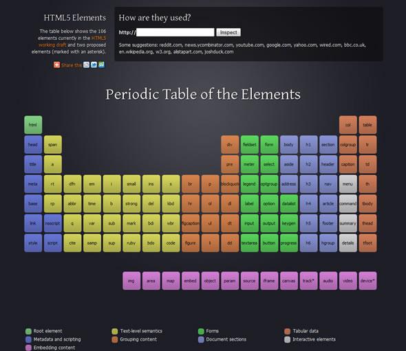 HTML5 元素周期表