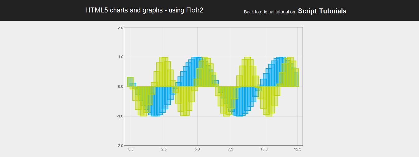 Flotr2 - HTML5的绘图、图表工具