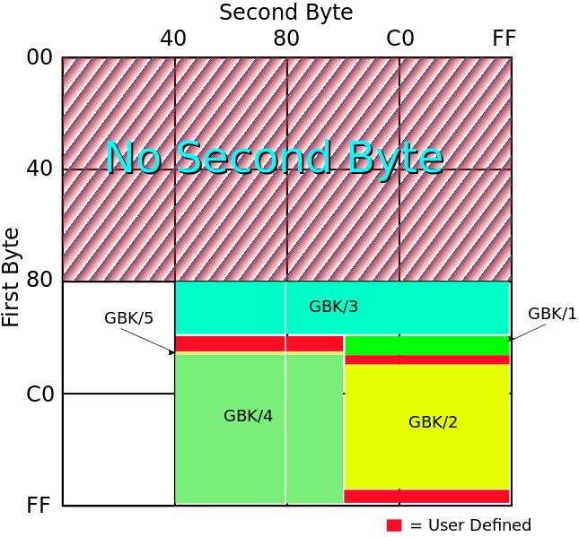 GBK编码对2个字节的使用情况